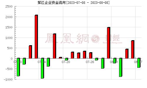 紫江企�I(600210)�Y金流向分析�D