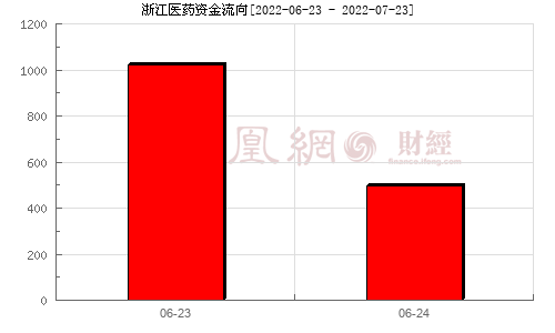 浙江医药(600216)资金流向分析图
