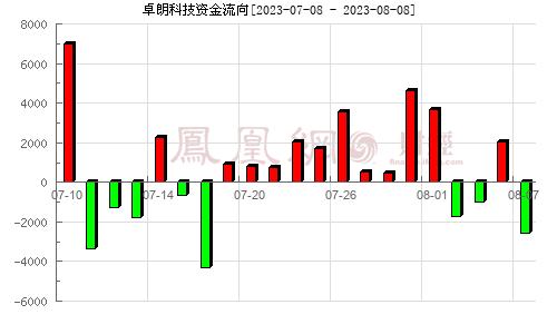 天津松江(600225)�Y金流向分析�D