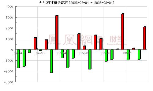 ST昌九(600228)资金流向分析图