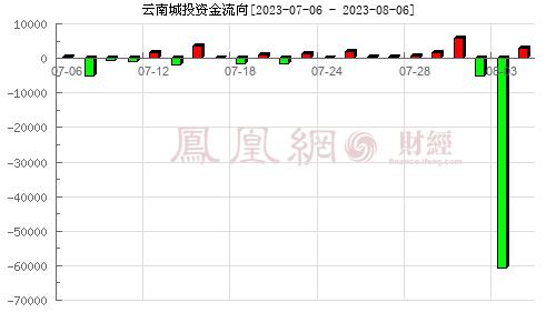 云南城投(600239)资金流向分析图