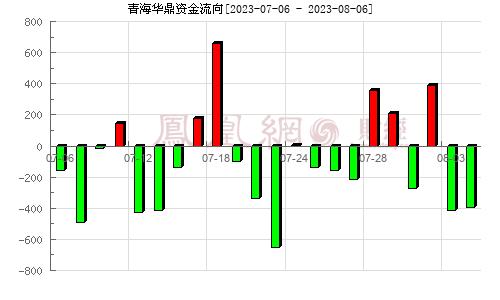 青海�A鼎(600243)�Y金流向分析�D