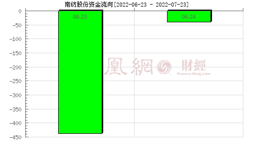南纺股份(600250)资金流向分析图