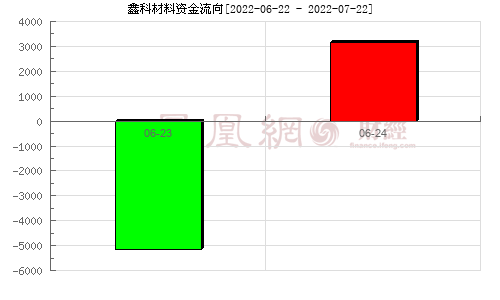 *ST夢舟(600255)資金流向分析圖