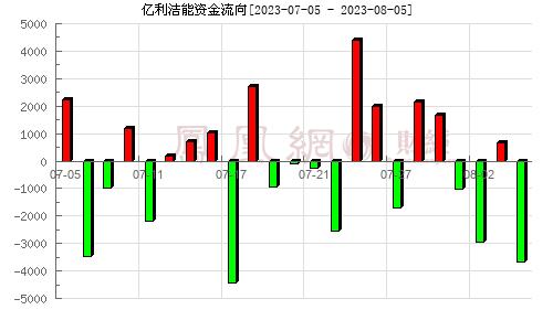 亿利洁能(600277)资金流向分析图