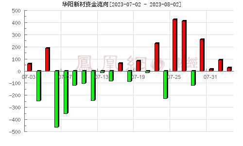 太化股份(600281)资金流向分析图