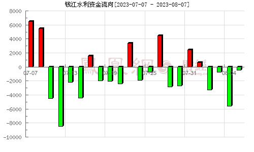 钱江水利(600283)资金流向分析图