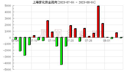 上海家化(600315)资金流向分析图