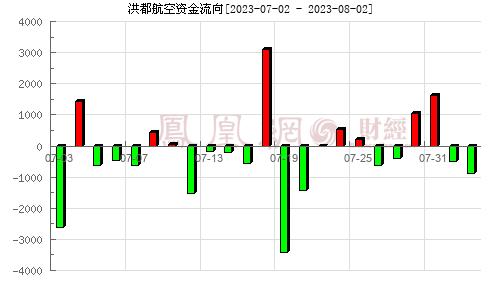 洪都航空(600316)资金流向分析图
