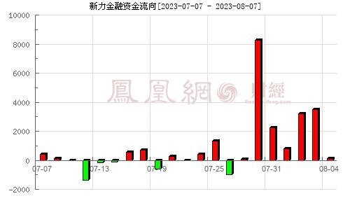 新力金融(600318)�Y金流向分析�D