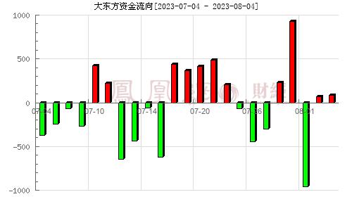 大东方(600327)资金流向分析图