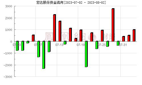 宏达股份(600331)资金流向分析图