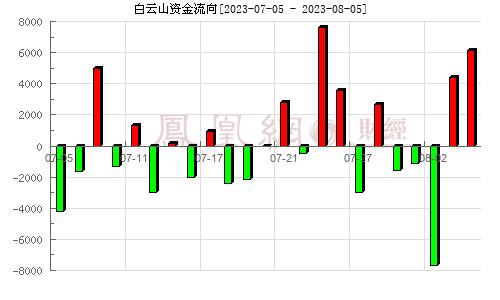 白云山(600332)资金流向分析图
