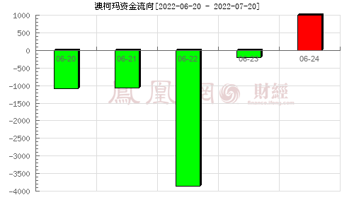 澳柯玛(600336)资金流向分析图