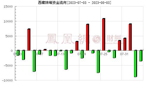西藏珠峰(600338)資金流向分析圖