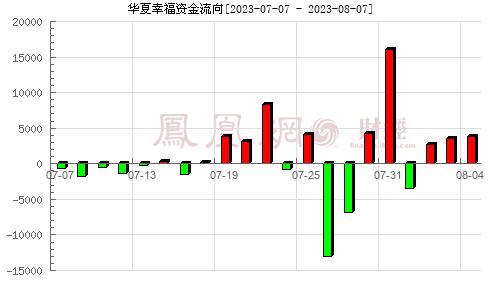 华夏幸福(600340)资金流向分析图