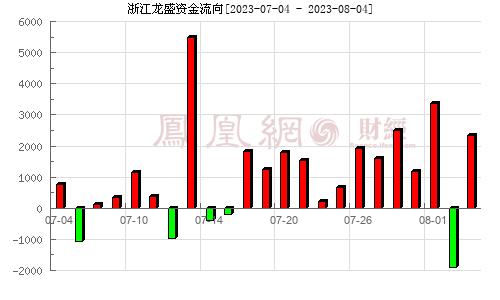 浙江龙盛(600352)资金流向分析图