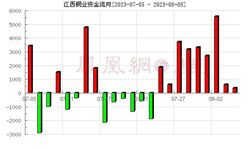 江西铜业(600362)资金流向分析图