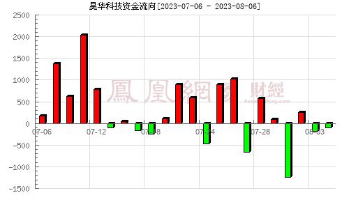 天科股份(600378)资金流向分析图