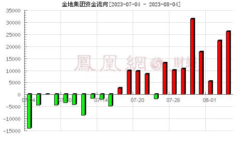 金地集团(600383)资金流向分析图