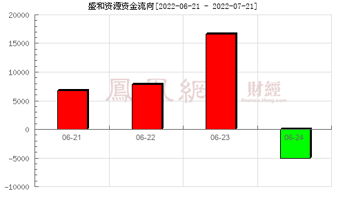 盛和资源(600392)资金流向分析图