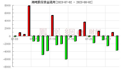 湘电股份(600416)资金流向分析图