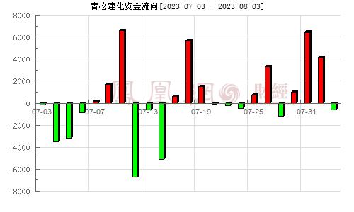 青松建化(600425)资金流向分析图
