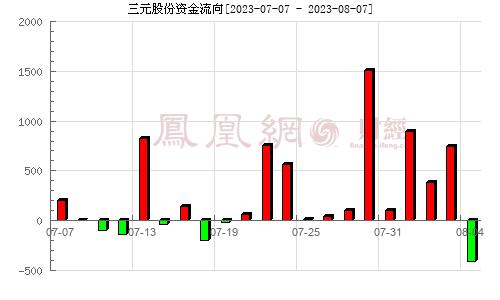 三元股份(600429)资金流向分析图