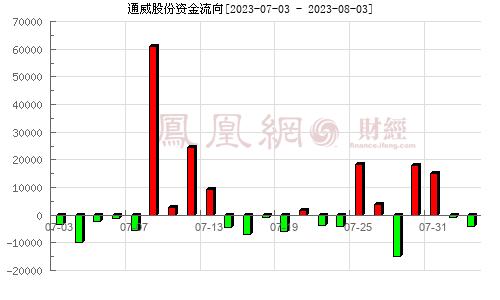 通威股份(600438)资金流向分析图