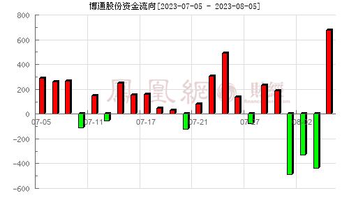 博通股份(600455)资金流向分析图