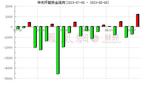 華光股份(600475)資金流向分析圖
