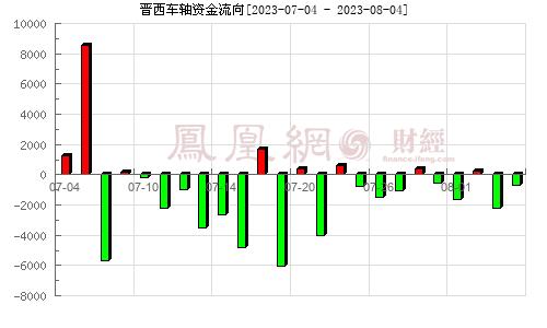 晋西车轴(600495)资金流向分析图