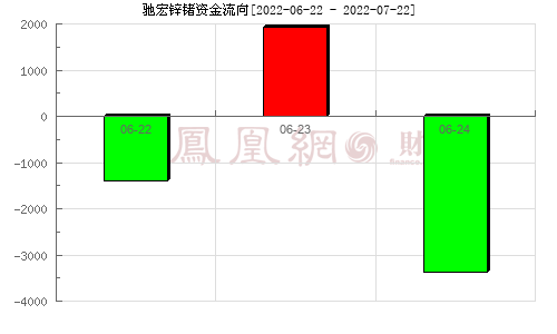 驰宏锌锗(600497)资金流向分析图
