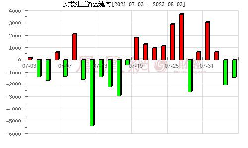 安徽水利(600502)�Y金流向分析�D
