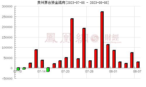 贵州茅台(600519)资金流向分析图