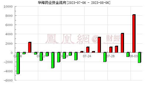 华海药业(600521)资金流向分析图