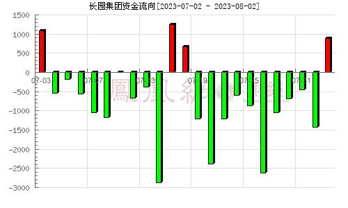 长园集团(600525)资金流向分析图