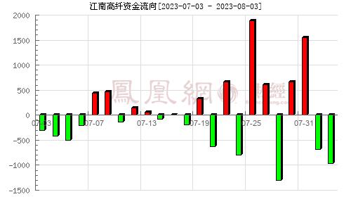 江南高纖(600527)資金流向分析圖