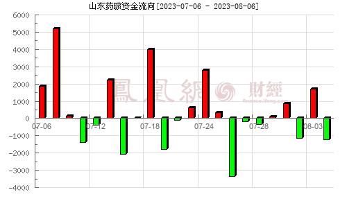 山東藥玻(600529)資金流向分析圖