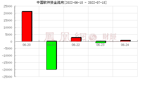 中国软件(600536)资金流向分析图