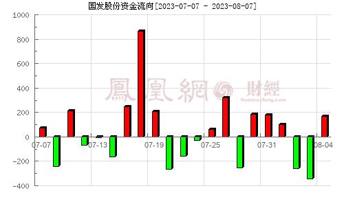 国发股份(600538)资金流向分析图