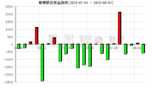 新赛股份(600540)资金流向分析图