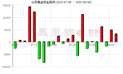 山东黄金(600547)资金流向分析图