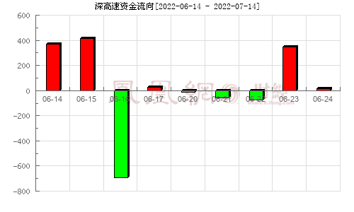 深高速(600548)資金流向分析圖
