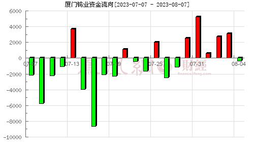 厦门钨业(600549)资金流向分析图