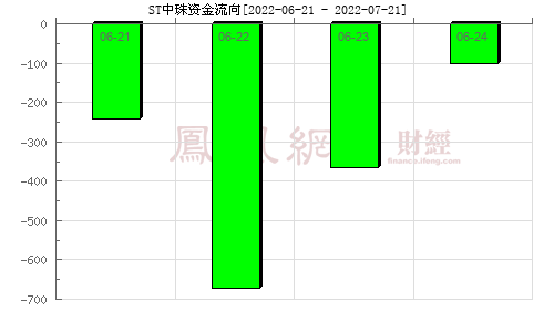 *ST中珠(600568)资金流向分析图