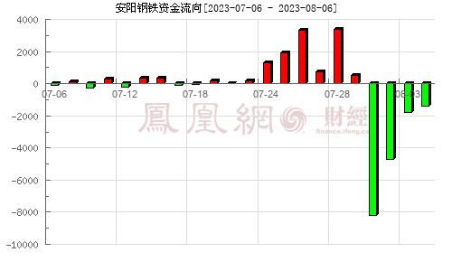 安阳钢铁(600569)资金流向分析图