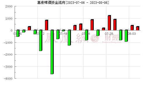 惠泉啤酒(600573)资金流向分析图