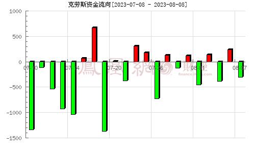 天华院(600579)资金流向分析图