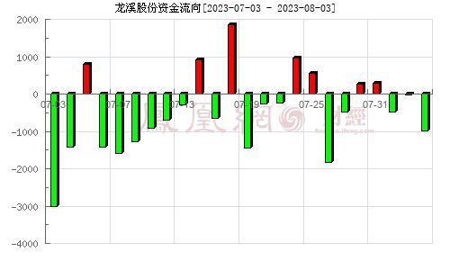 龍溪股份(600592)資金流向分析圖